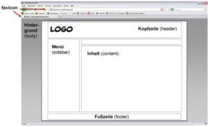 Web-Design-Sprache: Aufbau einer Website